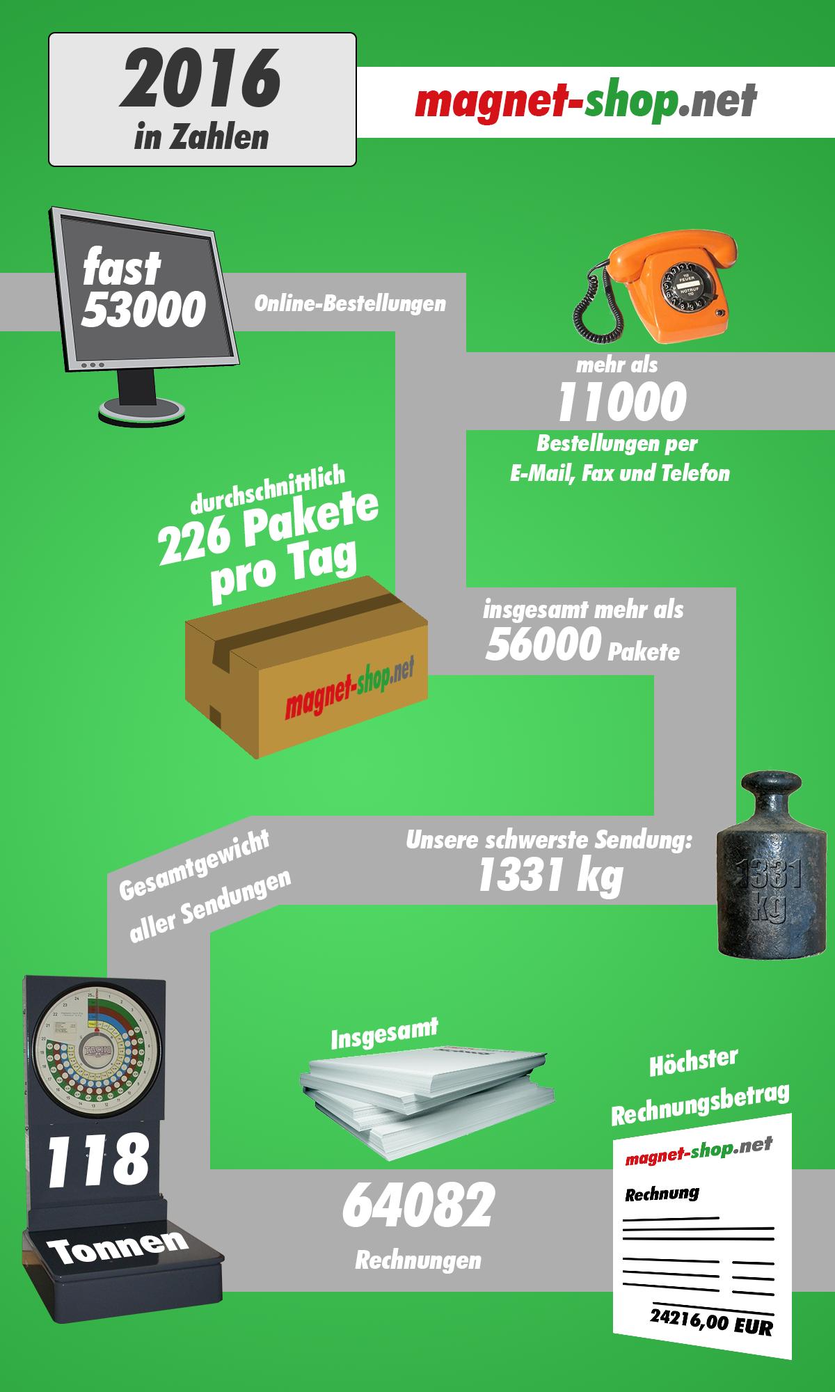 Unser Jahr 2016 in Zahlen
