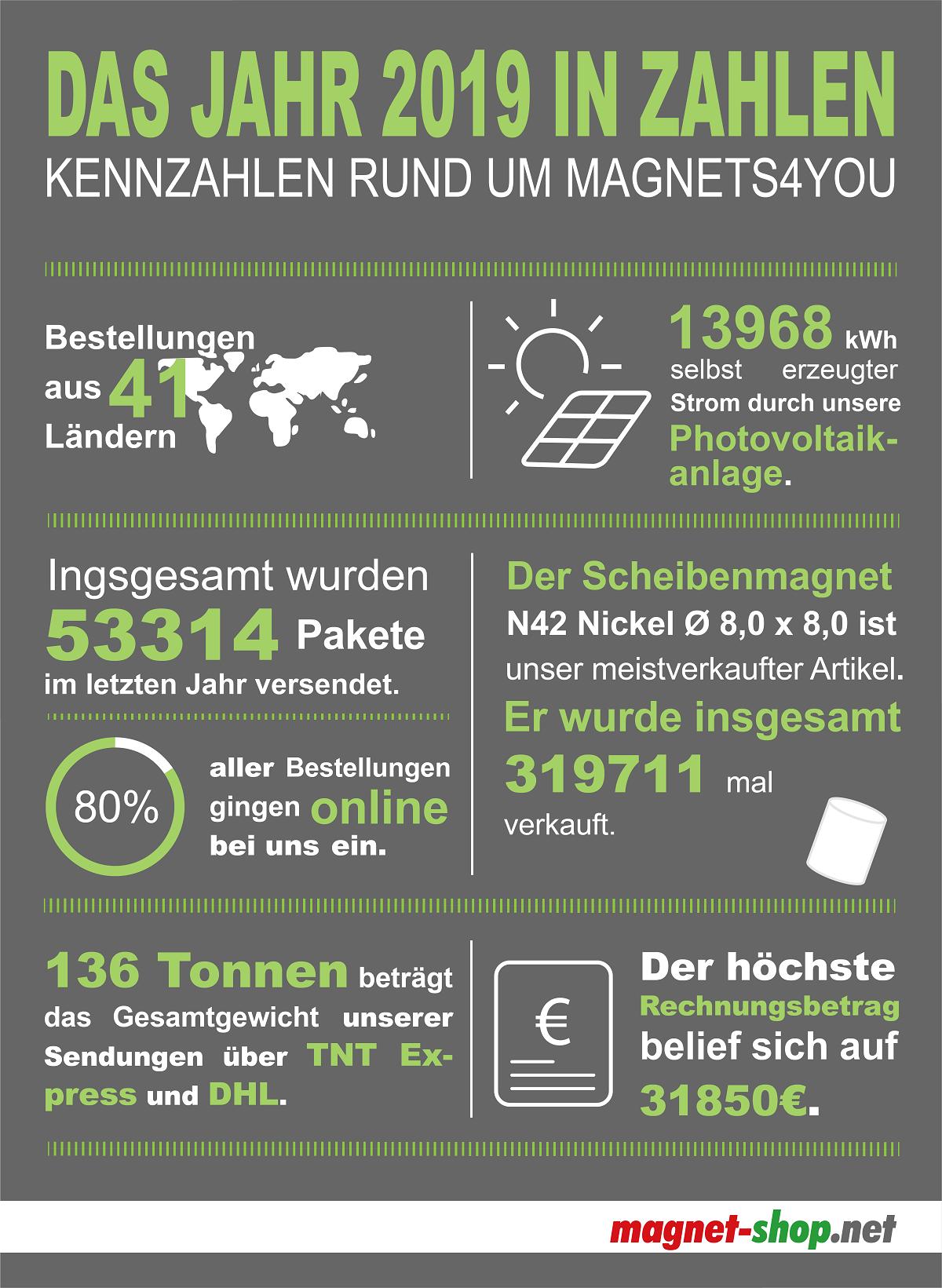 Kennzahlen der Firma magnets4you zum Jahr 2019 - magnet-shop.net